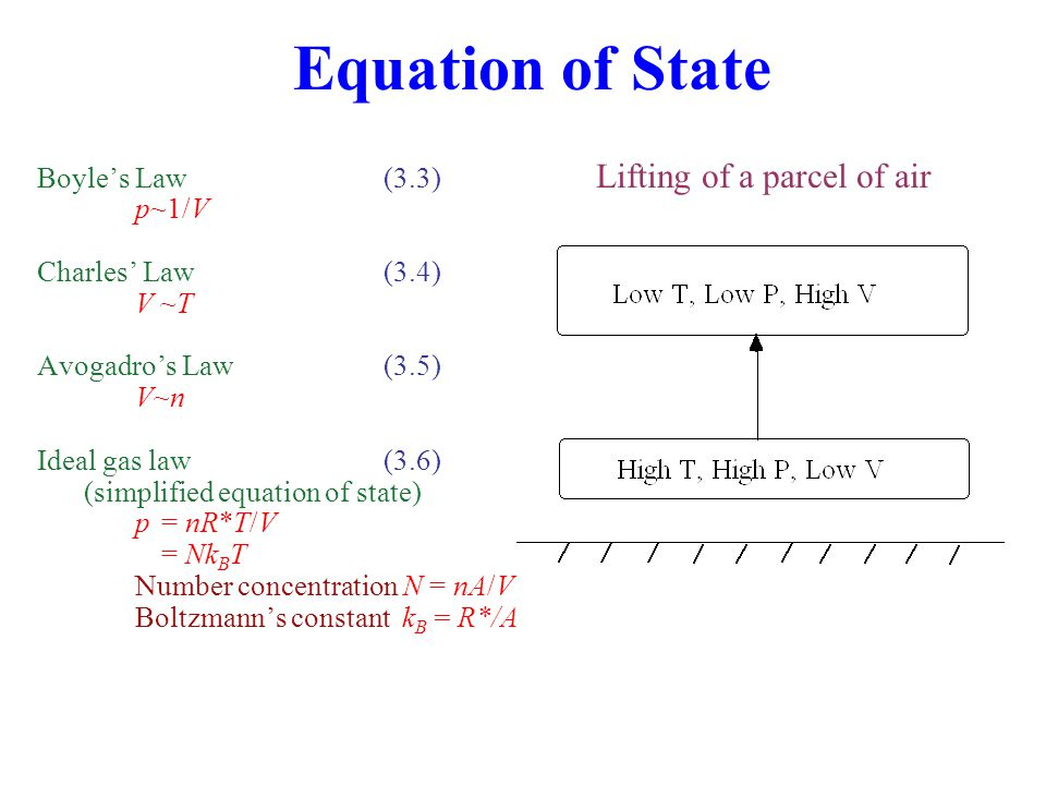 Equation of State Boyle's Law(3.3) p~1/V Charles' Law(3.4) V ~T Avogadro's Law(3.5) V~n Ideal gas law (3.6) (simplified equation of state) p= nR*T/V = Nk B T Number concentration N = nA/V Boltzmann's constant k B = R*/A Lifting of a parcel of air