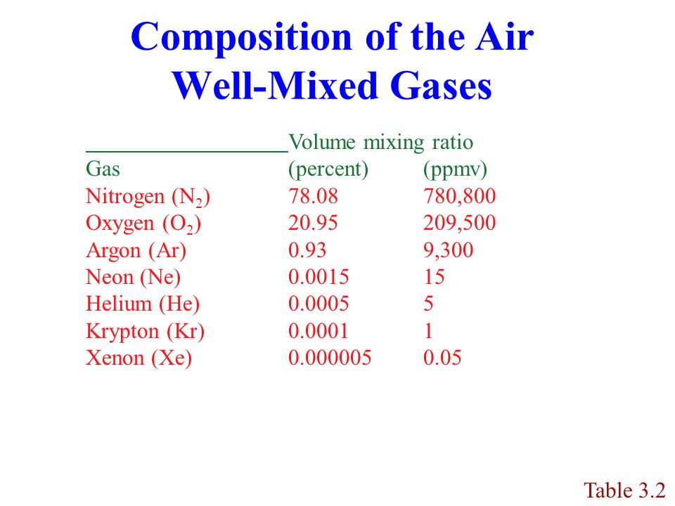 Composition of the Air Well-Mixed Gases Table 3.2 Volume mixing ratio Gas (percent)(ppmv) Nitrogen (N 2 )78.08780,800 Oxygen (O 2 )20.95209,500 Argon (Ar)0.939,300 Neon (Ne)0.001515 Helium (He)0.00055 Krypton (Kr)0.00011 Xenon (Xe) 0.0000050.05