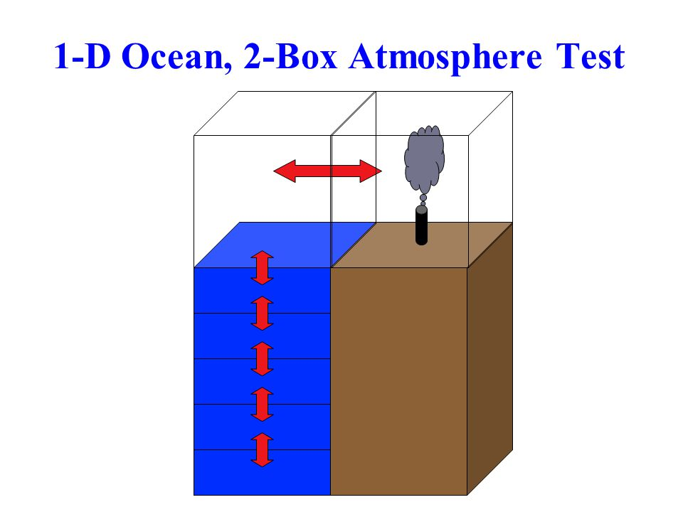 1-D Ocean, 2-Box Atmosphere Test