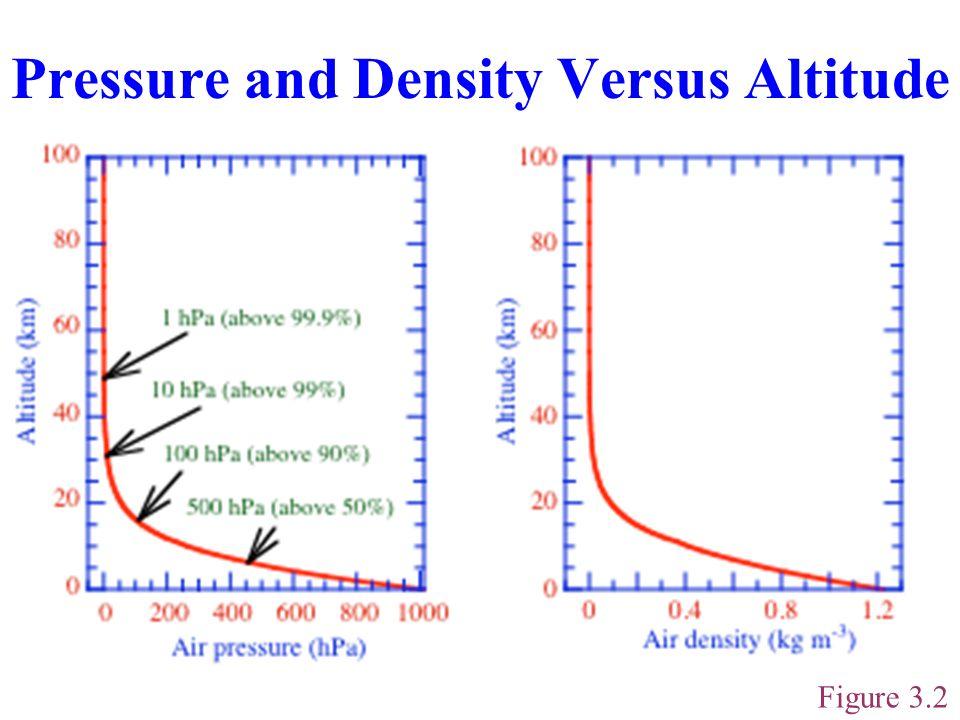 Volume Mixing Ratio  q =N q /N d = p q /p d (molecules of gas/molecule of dry air) (3.14) 1% = 0.01 = 10 4 ppmv 1 ppmv = 0.000001 = 0.0001% = 1000 ppbv = 10 6 pptv Example 3.6: Ozone  q = 0.10 ppmv T = 288 Kp d = 1013 hPa --  N d = p d /k B T = 2.55 x 10 19 molec.