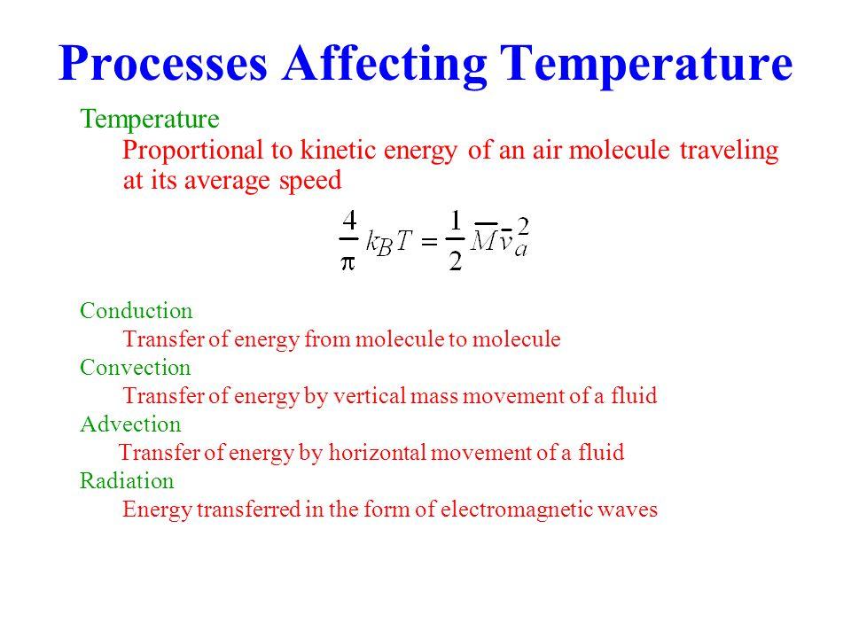 Temperature Versus Altitude Figure 3.3