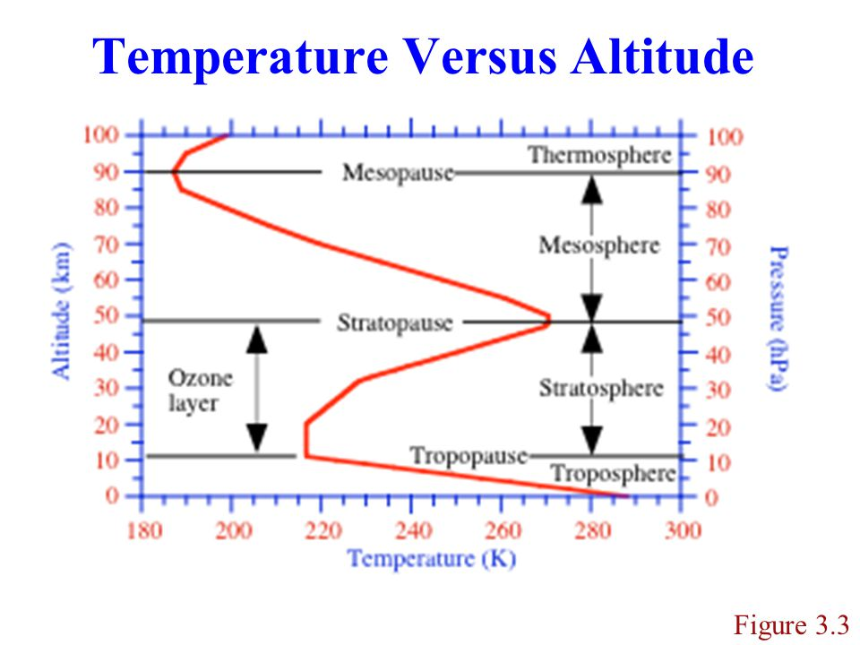 Temperature Versus Altitude Figure 3.3
