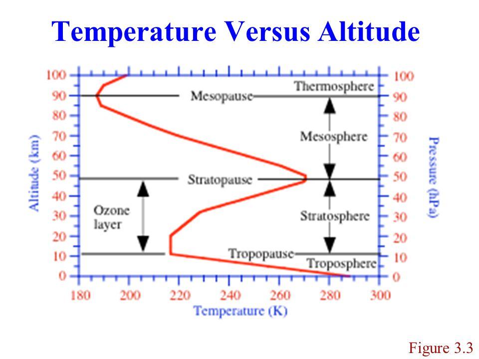 Daytime and Nighttime Boundary Layer Figure 3.4