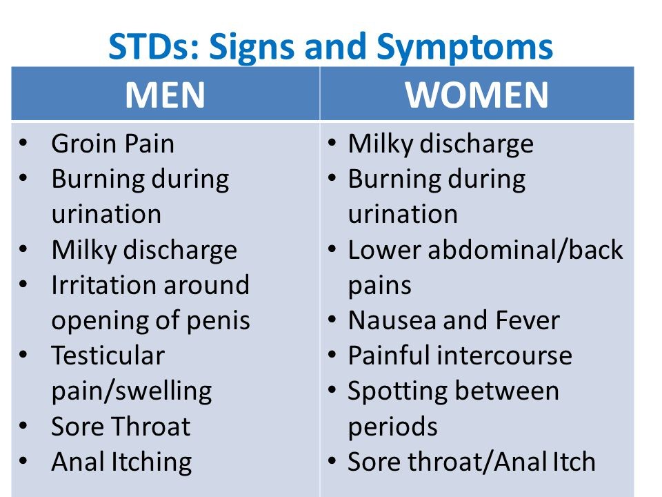 MEN AND WOMEN Groin Pain Sore Throat Anal Itching Nausea Fever *Most people infected with an STD have no idea that they are infected, but they can still pass it along to someone else.