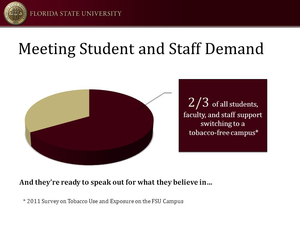 Meeting Student and Staff Demand 2/3 of all students, faculty, and staff support switching to a tobacco-free campus* 2/3 of all students, faculty, and staff support switching to a tobacco-free campus* And they're ready to speak out for what they believe in… * 2011 Survey on Tobacco Use and Exposure on the FSU Campus