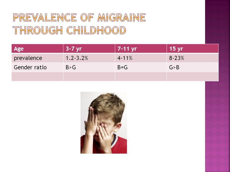 Age3-7 yr7-11 yr15 yr prevalence1.2-3.2%4-11%8-23% Gender ratioB>GB=GG>B