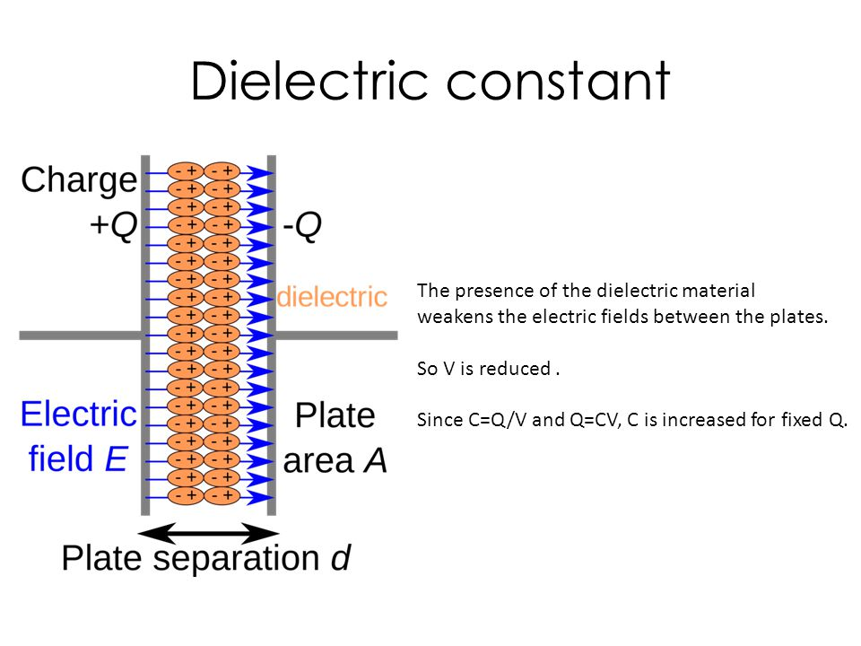 Dielectric constant The presence of the dielectric material weakens the electric fields between the plates.