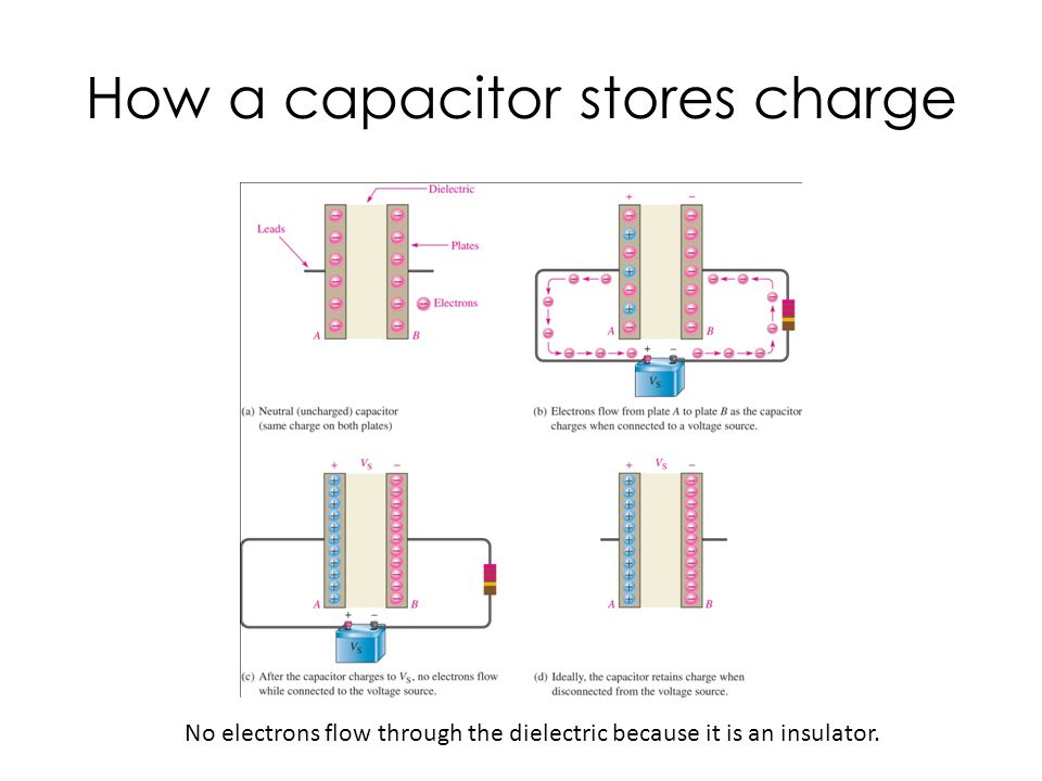 How a capacitor stores charge No electrons flow through the dielectric because it is an insulator.