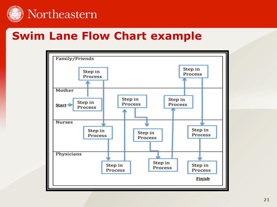 Swim Lane Flow Chart example 21
