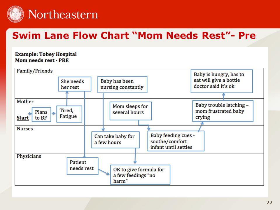 Swim Lane Flow Chart Mom Needs Rest - Pre 22