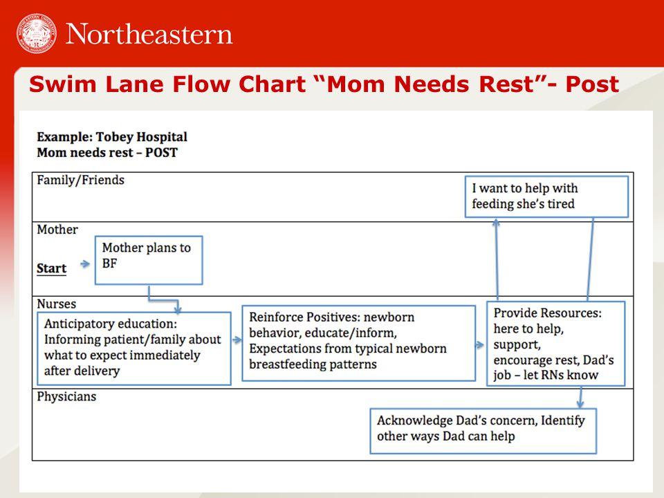 Swim Lane Flow Chart Mom Needs Rest - Post 23