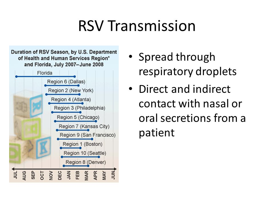 RSV Transmission Spread through respiratory droplets Direct and indirect contact with nasal or oral secretions from a patient