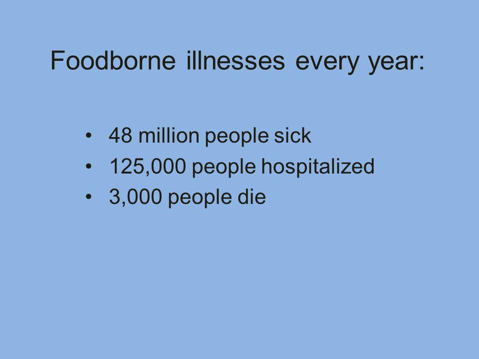48 million people sick 125,000 people hospitalized 3,000 people die Foodborne illnesses every year: