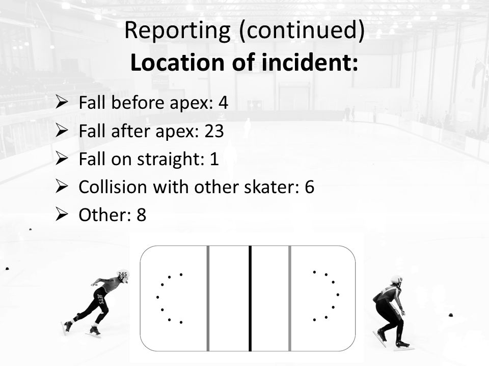 Reporting (continued) Location of incident:  Fall before apex: 4  Fall after apex: 23  Fall on straight: 1  Collision with other skater: 6  Other: 8