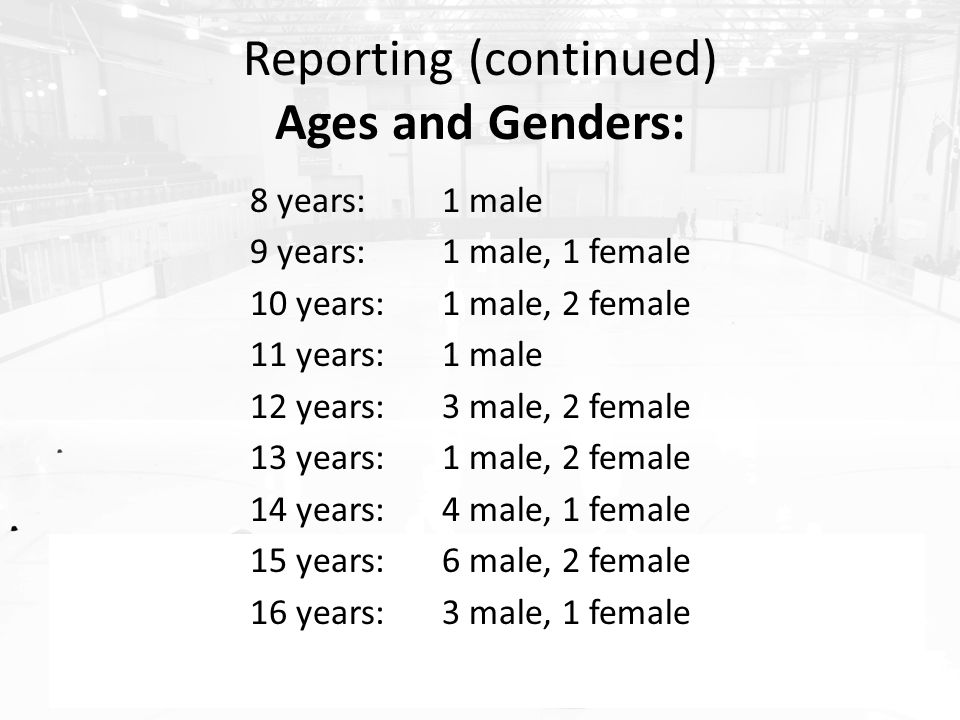 Reporting (continued) Ages and Genders: 8 years:1 male 9 years:1 male, 1 female 10 years:1 male, 2 female 11 years:1 male 12 years:3 male, 2 female 13 years:1 male, 2 female 14 years:4 male, 1 female 15 years:6 male, 2 female 16 years:3 male, 1 female