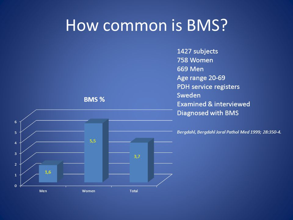 How common is BMS? 1427 subjects 758 Women 669 Men Age range 20-69 PDH service registers Sweden Examined & interviewed Diagnosed with BMS Bergdahl, Be