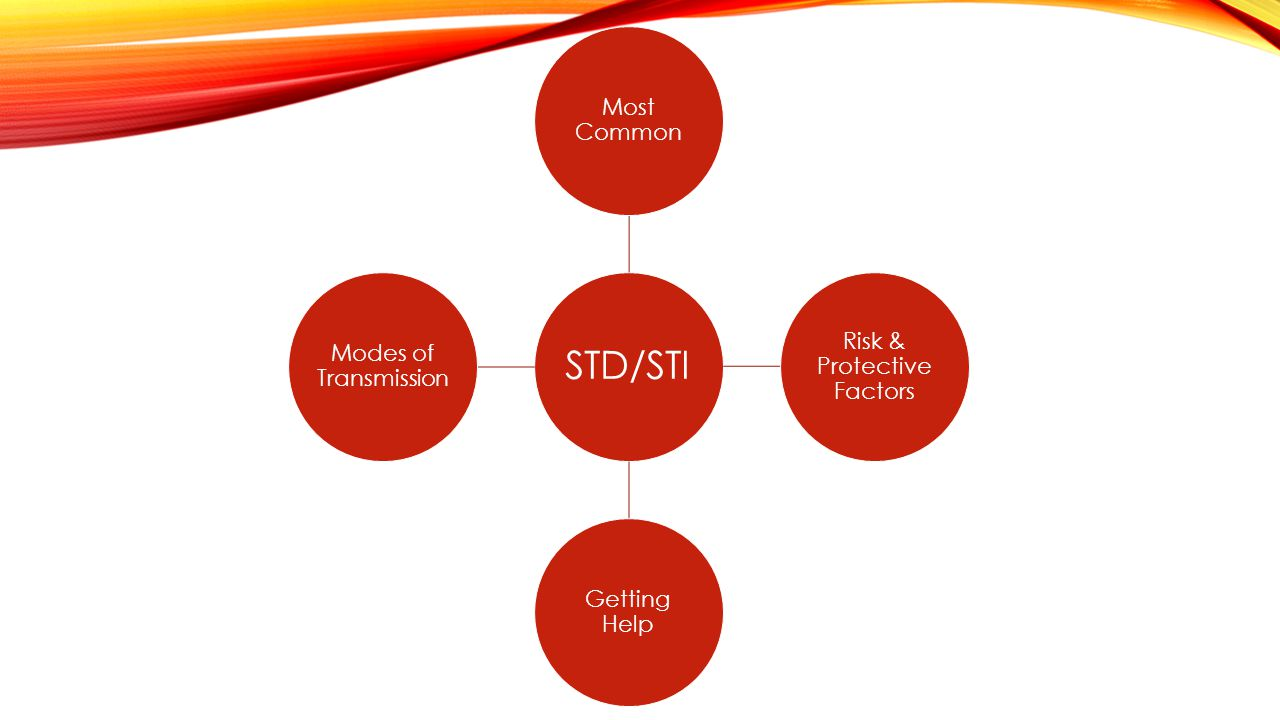 STD/STI Most Common Risk & Protective Factors Getting Help Modes of Transmission