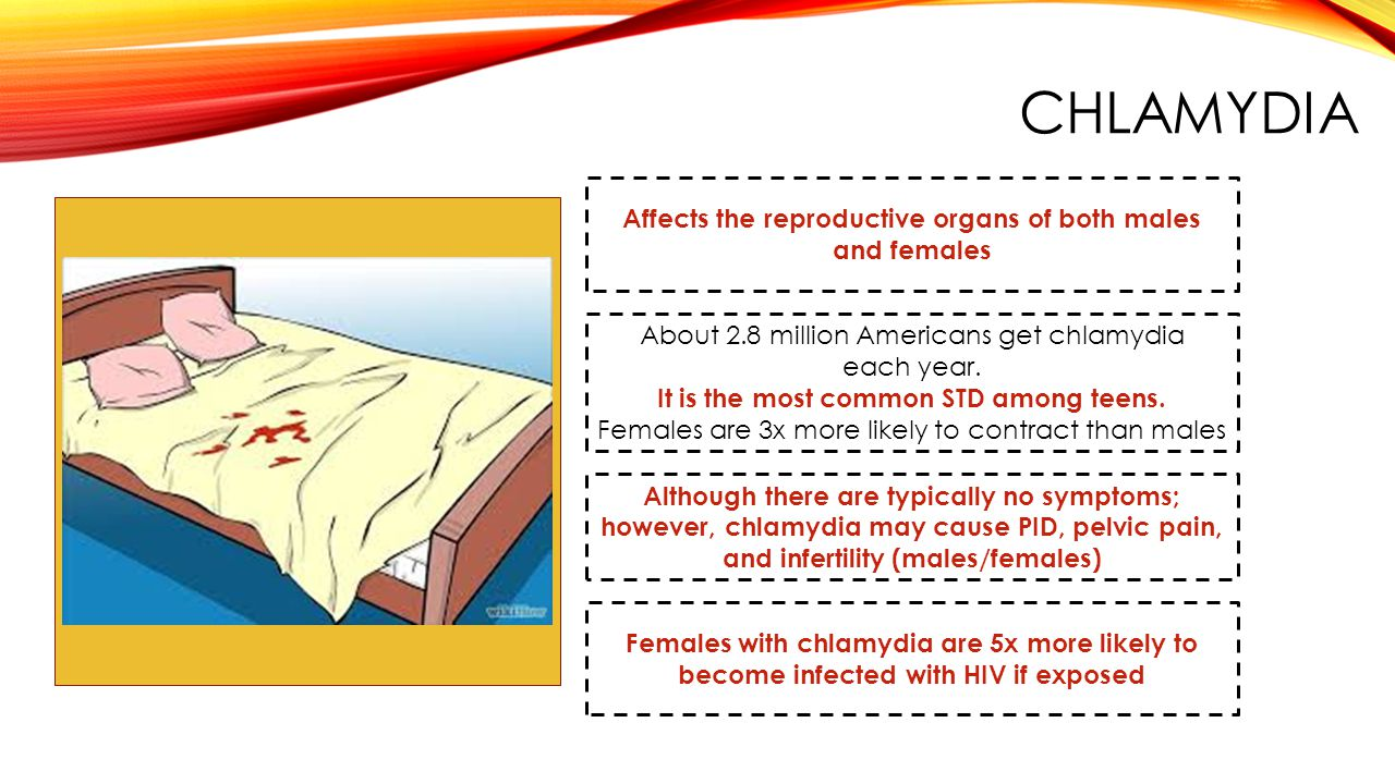 Affects the reproductive organs of both males and females Although there are typically no symptoms; however, chlamydia may cause PID, pelvic pain, and