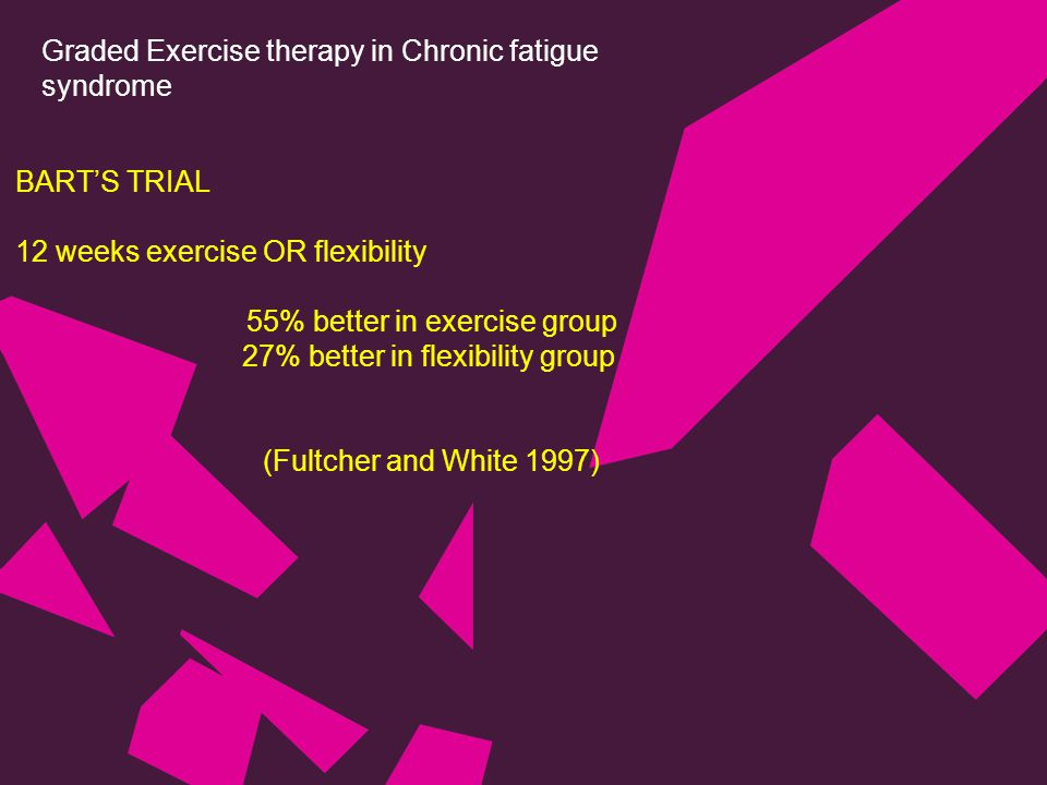 Graded Exercise therapy in Chronic fatigue syndrome BART'S TRIAL 12 weeks exercise OR flexibility 55% better in exercise group 27% better in flexibility group (Fultcher and White 1997)