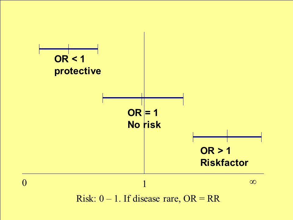 1 0 ∞ OR < 1 protective OR = 1 No risk OR > 1 Riskfactor Risk: 0 – 1. If disease rare, OR = RR