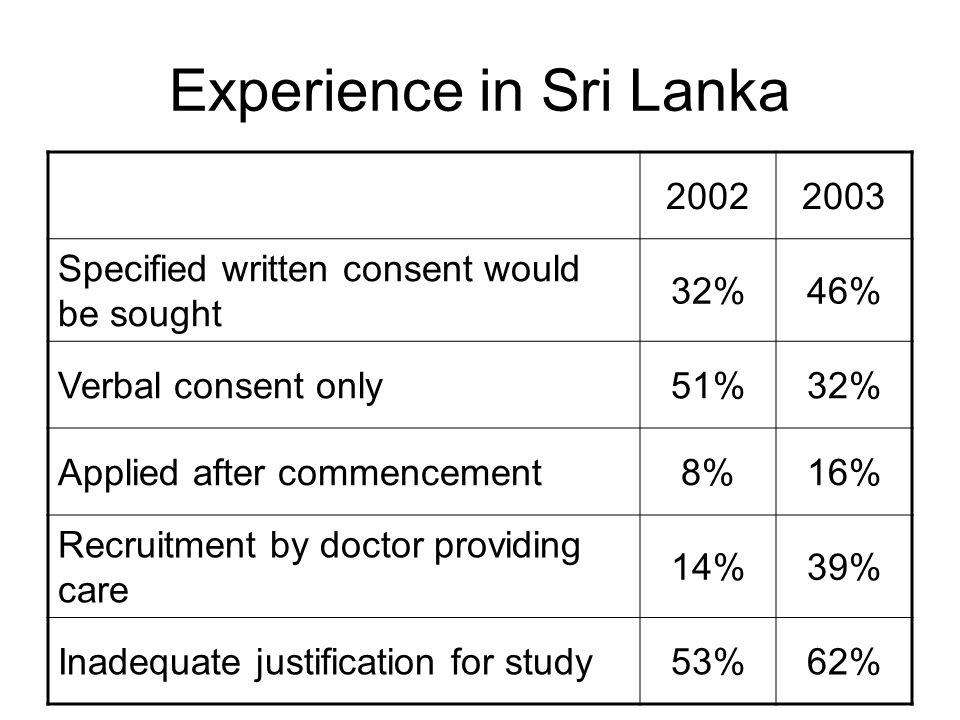 Experience in Sri Lanka 20022003 Specified written consent would be sought 32%46% Verbal consent only51%32% Applied after commencement8%16% Recruitment by doctor providing care 14%39% Inadequate justification for study53%62%