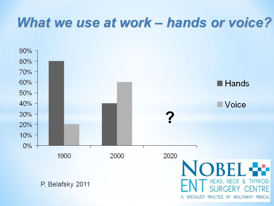 What we use at work – hands or voice? P. Belafsky 2011