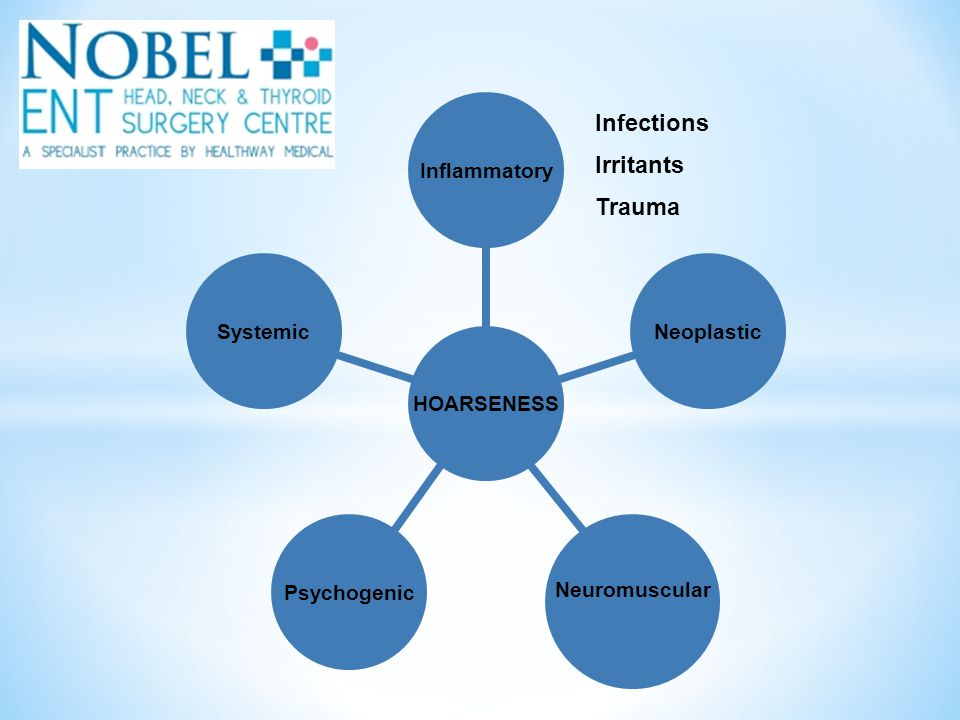 HOARSENESS Inflammatory Neoplastic Neuromuscular PsychogenicSystemic Infections Irritants Trauma