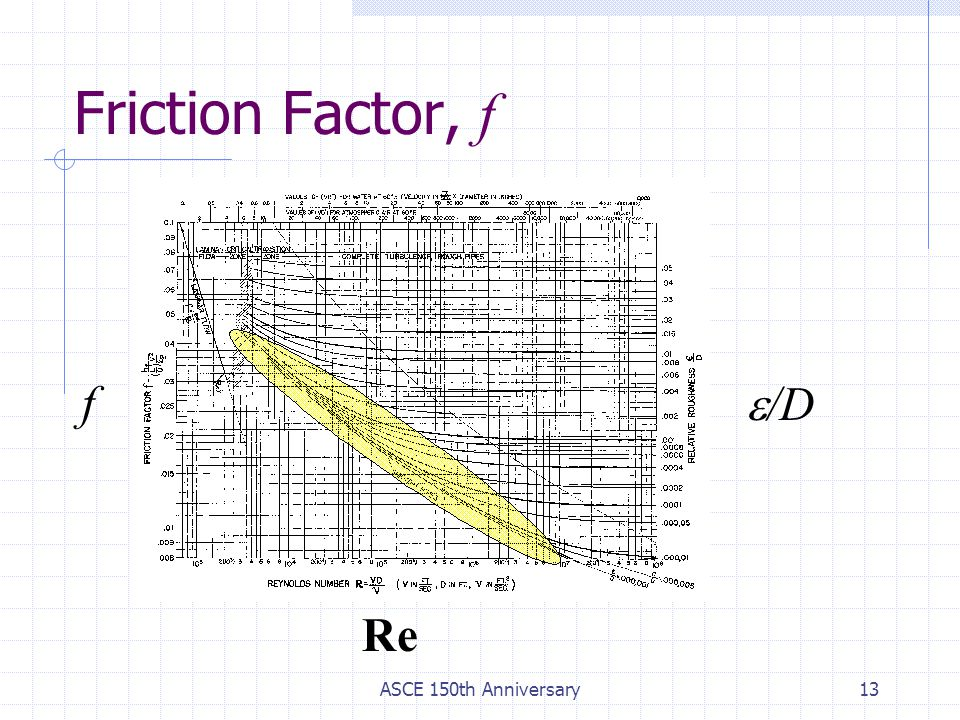 ASCE 150th Anniversary13 f  /D Re Friction Factor, f
