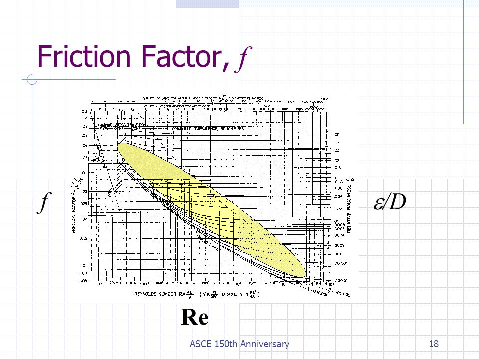 ASCE 150th Anniversary18 f  /D Re Friction Factor, f