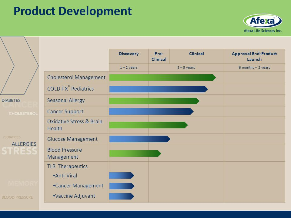 DiscoveryPre- Clinical Approval End-Product Launch 1 – 2 years3 – 5 years6 months – 2 years Cholesterol Management COLD-FX ® Pediatrics Seasonal Allergy Cancer Support Oxidative Stress & Brain Health Glucose Management Blood Pressure Management TLR Therapeutics Anti-Viral Cancer Management Vaccine Adjuvant Product Development