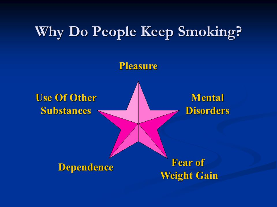 Why Do People Keep Smoking? Pleasure MentalDisorders Use Of Other Substances Dependence Fear of Weight Gain