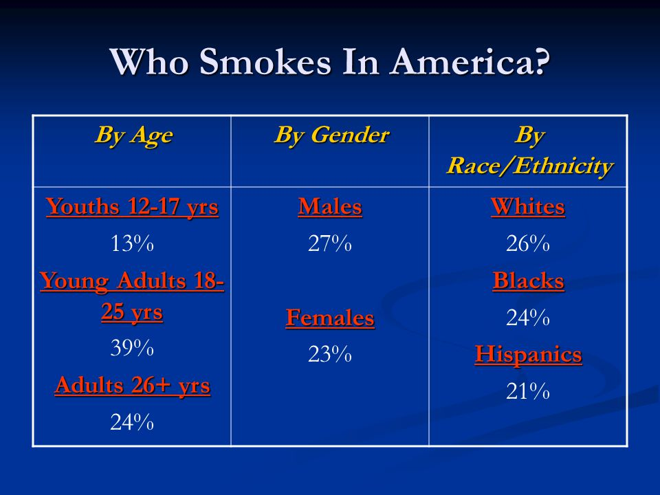Who Smokes In America? By Age By Gender By Race/Ethnicity Youths 12-17 yrs 13% Young Adults 18- 25 yrs 39% Adults 26+ yrs 24%Males 27%Females 23%White