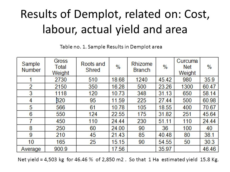 Results of Demplot, related on: Cost, labour, actual yield and area Net yield = 4,503 kg for 46.46 % of 2,850 m2.
