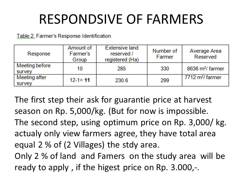 RESPONDSIVE OF FARMERS The first step their ask for guarantie price at harvest season on Rp.