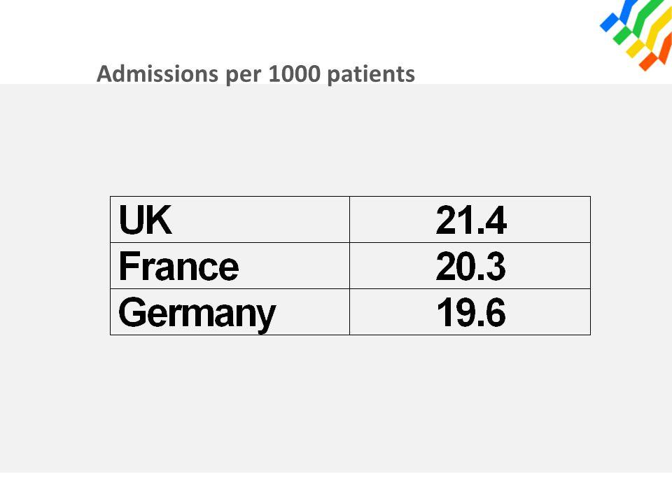 Admissions per 1000 patients