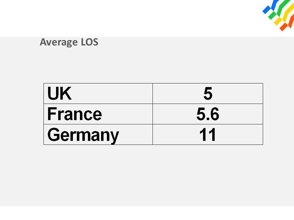 Average LOS