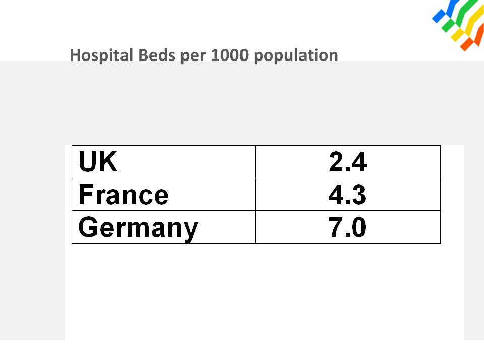 Hospital Beds per 1000 population