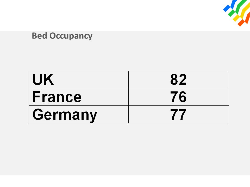 Bed Occupancy