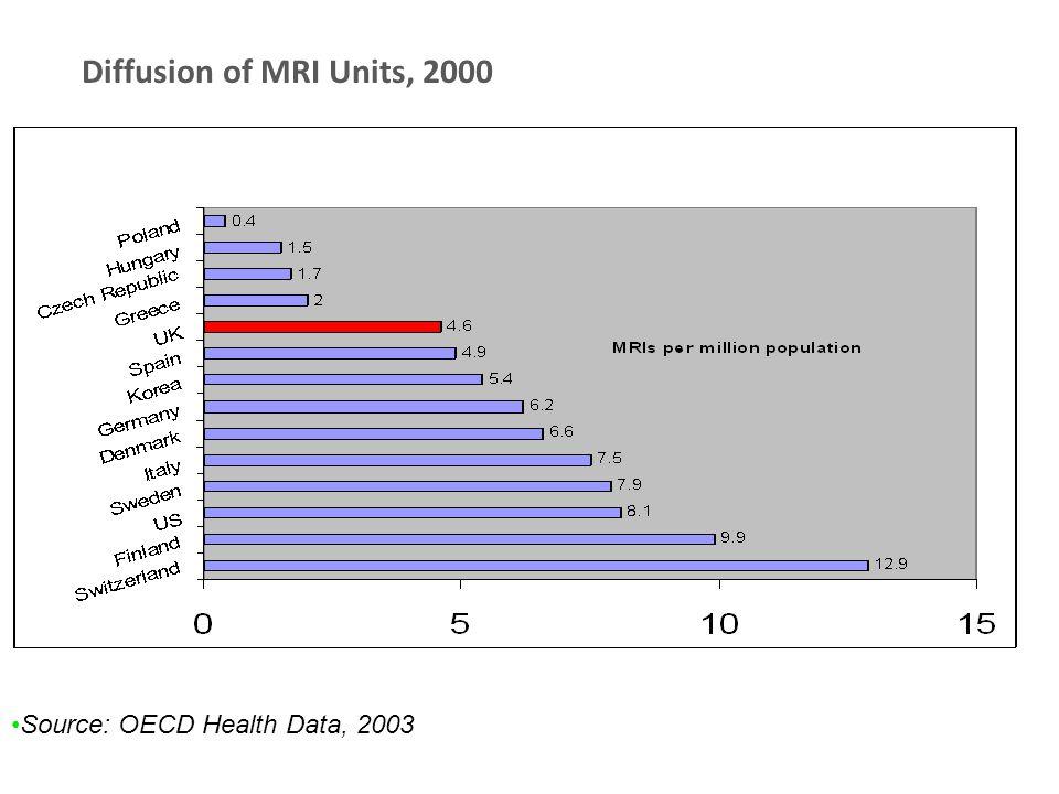 Diffusion of MRI Units, 2000 Source: OECD Health Data, 2003