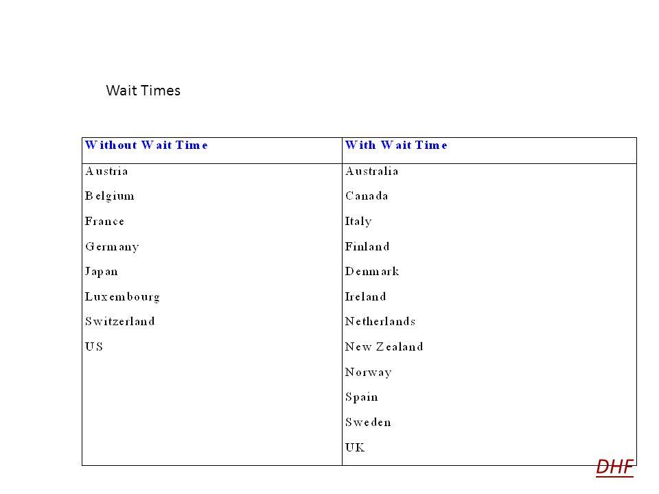 Wait Times
