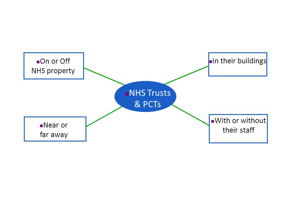 On or Off NHS property Near or far away In their buildings With or without their staff NHS Trusts & PCTs