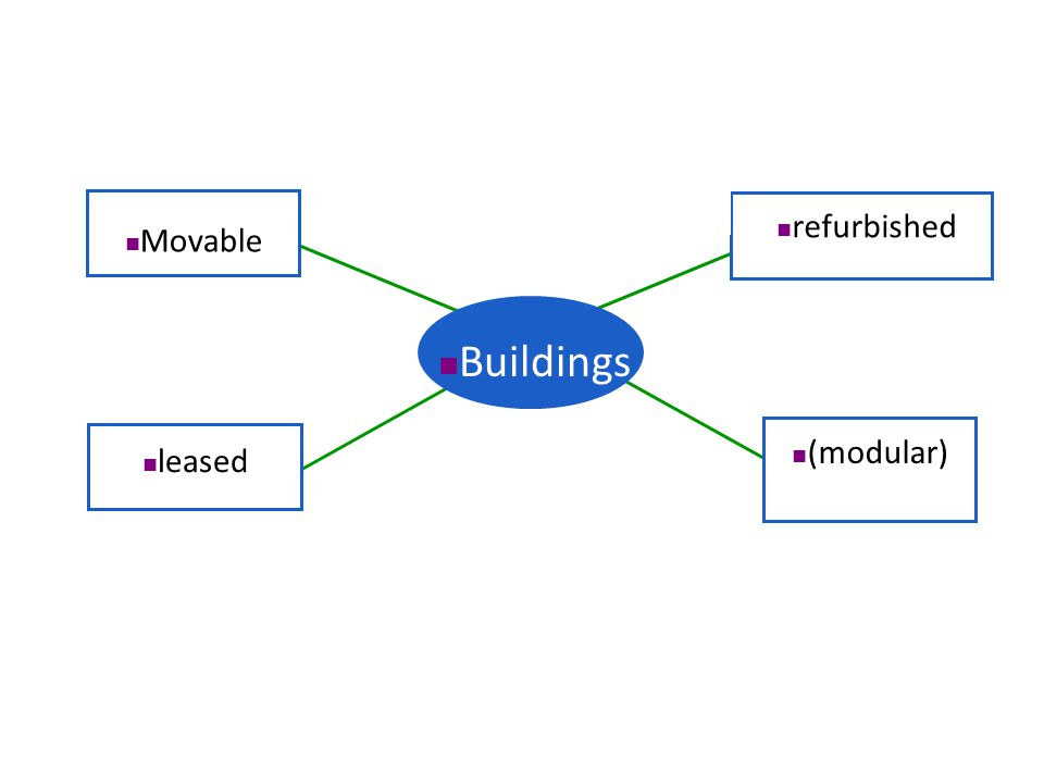 Movable leased refurbished (modular) Buildings