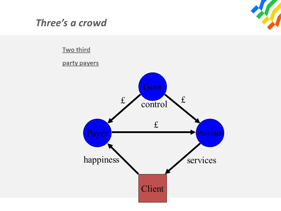 Three's a crowd Two third party payers Payer Provider Govt Client £ £ £ services happiness control