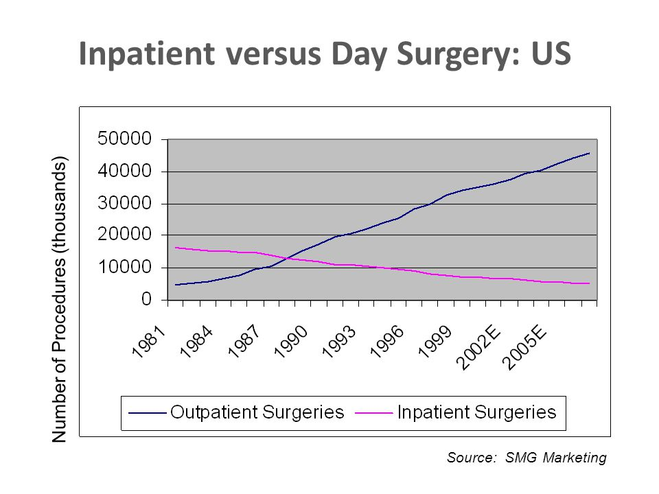 Inpatient versus Day Surgery: US Number of Procedures (thousands) Source: SMG Marketing