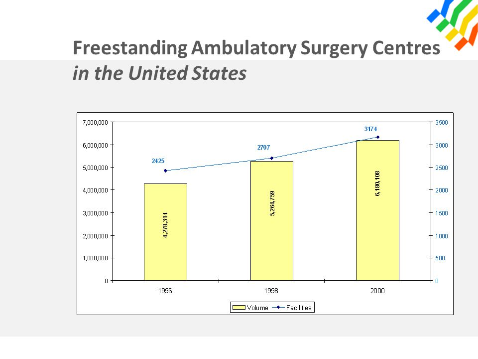 Freestanding Ambulatory Surgery Centres in the United States