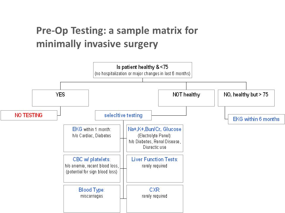 Pre-Op Testing: a sample matrix for minimally invasive surgery