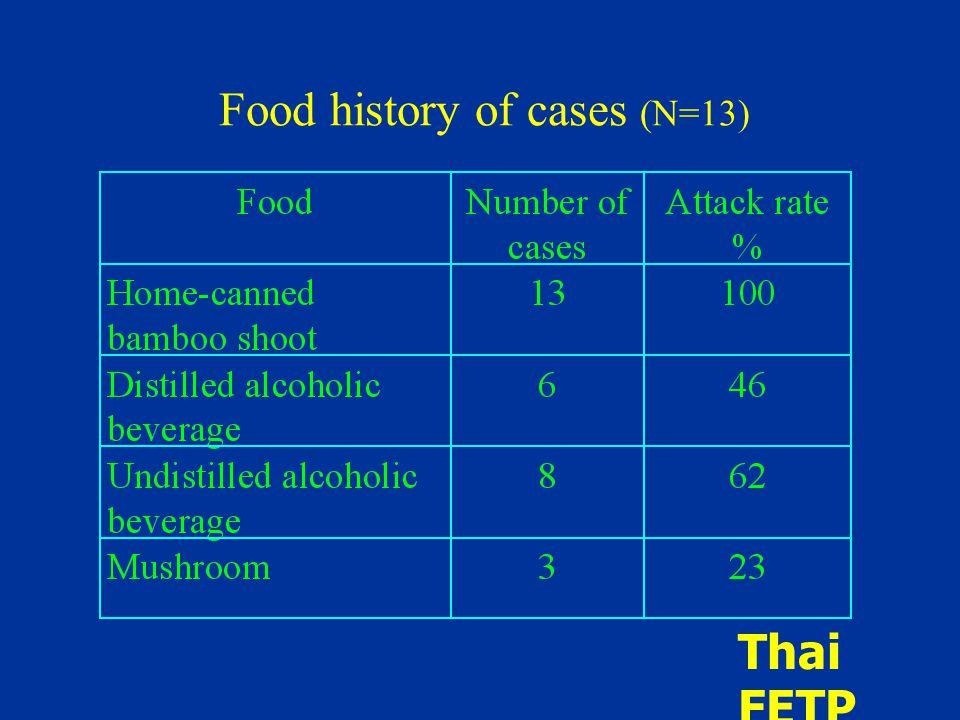 Food history of cases (N=13) Thai FETP