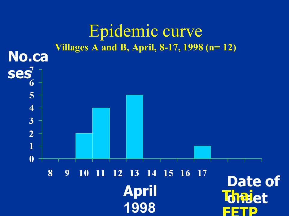 Epidemic curve Villages A and B, April, 8-17, 1998 (n= 12) No.ca ses April 1998 Date of onset Thai FETP