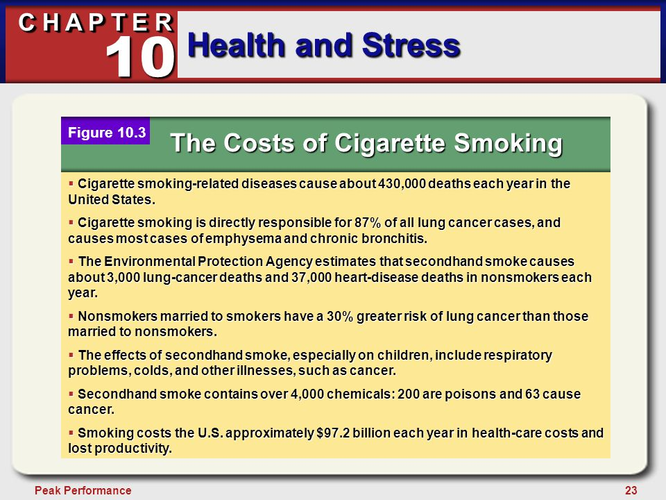 23Peak Performance C H A P T E R Health and Stress 10 The Costs of Cigarette Smoking Figure 10.3  Cigarette smoking-related diseases cause about 430,