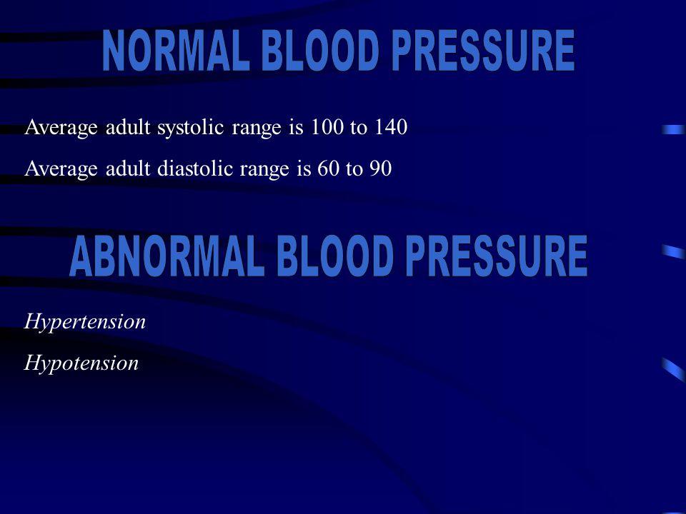 Average adult systolic range is 100 to 140 Average adult diastolic range is 60 to 90 Hypertension Hypotension